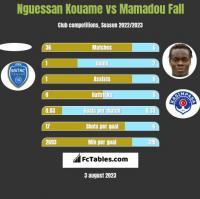 Nguessan Kouame vs Mamadou Fall h2h player stats