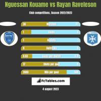 Nguessan Kouame vs Rayan Raveleson h2h player stats