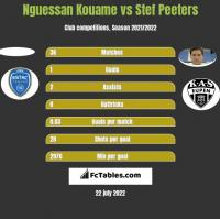 Nguessan Kouame vs Stef Peeters h2h player stats