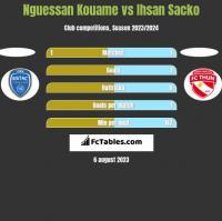 Nguessan Kouame vs Ihsan Sacko h2h player stats