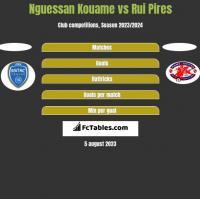 Nguessan Kouame vs Rui Pires h2h player stats