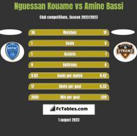 Nguessan Kouame vs Amine Bassi h2h player stats
