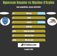 Nguessan Kouame vs Maxime D'Arpino h2h player stats