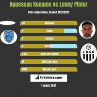 Nguessan Kouame vs Lenny Pintor h2h player stats