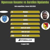 Nguessan Kouame vs Aurelien Nguiamba h2h player stats