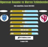 Nguessan Kouame vs Warren Tchimbembe h2h player stats