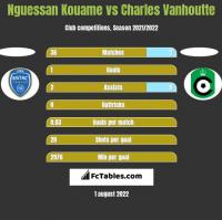 Nguessan Kouame vs Charles Vanhoutte h2h player stats