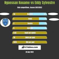 Nguessan Kouame vs Eddy Sylvestre h2h player stats