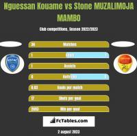 Nguessan Kouame vs Stone MUZALIMOJA MAMBO h2h player stats