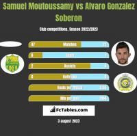 Samuel Moutoussamy vs Alvaro Gonzalez Soberon h2h player stats