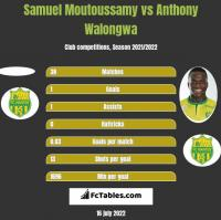 Samuel Moutoussamy vs Anthony Walongwa h2h player stats