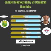 Samuel Moutoussamy vs Benjamin Henrichs h2h player stats