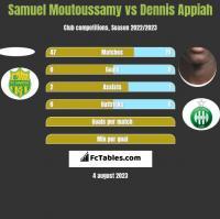 Samuel Moutoussamy vs Dennis Appiah h2h player stats