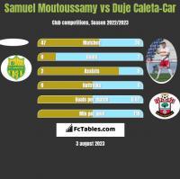 Samuel Moutoussamy vs Duje Caleta-Car h2h player stats
