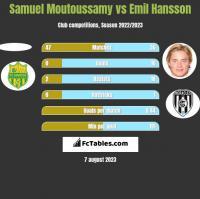 Samuel Moutoussamy vs Emil Hansson h2h player stats
