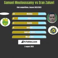 Samuel Moutoussamy vs Eran Zahavi h2h player stats
