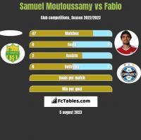 Samuel Moutoussamy vs Fabio h2h player stats