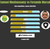 Samuel Moutoussamy vs Fernando Marcal h2h player stats