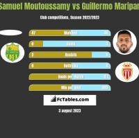Samuel Moutoussamy vs Guillermo Maripan h2h player stats