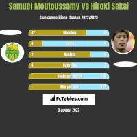 Samuel Moutoussamy vs Hiroki Sakai h2h player stats