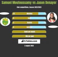 Samuel Moutoussamy vs Jason Denayer h2h player stats