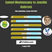 Samuel Moutoussamy vs Joachim Andersen h2h player stats