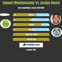 Samuel Moutoussamy vs Jordan Amavi h2h player stats