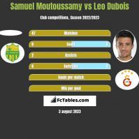 Samuel Moutoussamy vs Leo Dubois h2h player stats