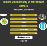 Samuel Moutoussamy vs Maximiliano Romero h2h player stats