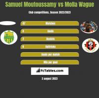 Samuel Moutoussamy vs Molla Wague h2h player stats
