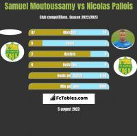 Samuel Moutoussamy vs Nicolas Pallois h2h player stats