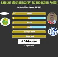 Samuel Moutoussamy vs Sebastian Polter h2h player stats