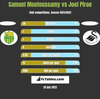 Samuel Moutoussamy vs Joel Piroe h2h player stats