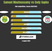 Samuel Moutoussamy vs Cody Gapko h2h player stats