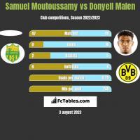 Samuel Moutoussamy vs Donyell Malen h2h player stats
