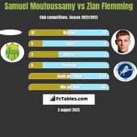 Samuel Moutoussamy vs Zian Flemming h2h player stats