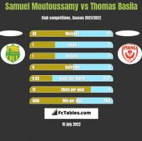 Samuel Moutoussamy vs Thomas Basila h2h player stats