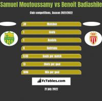 Samuel Moutoussamy vs Benoit Badiashile h2h player stats