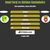 Imad Faraj vs Adriano Castanheira h2h player stats
