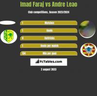 Imad Faraj vs Andre Leao h2h player stats