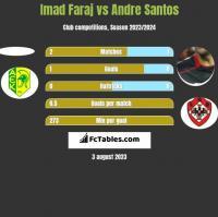 Imad Faraj vs Andre Santos h2h player stats