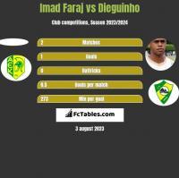 Imad Faraj vs Dieguinho h2h player stats