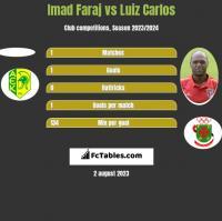 Imad Faraj vs Luiz Carlos h2h player stats