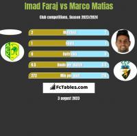 Imad Faraj vs Marco Matias h2h player stats