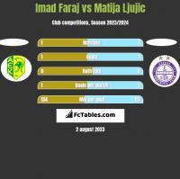 Imad Faraj vs Matija Ljujic h2h player stats