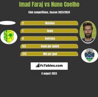 Imad Faraj vs Nuno Coelho h2h player stats