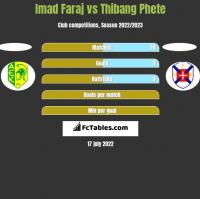 Imad Faraj vs Thibang Phete h2h player stats