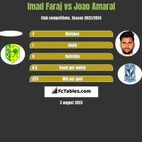 Imad Faraj vs Joao Amaral h2h player stats