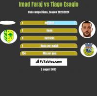 Imad Faraj vs Tiago Esagio h2h player stats