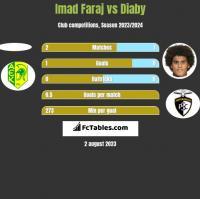 Imad Faraj vs Diaby h2h player stats